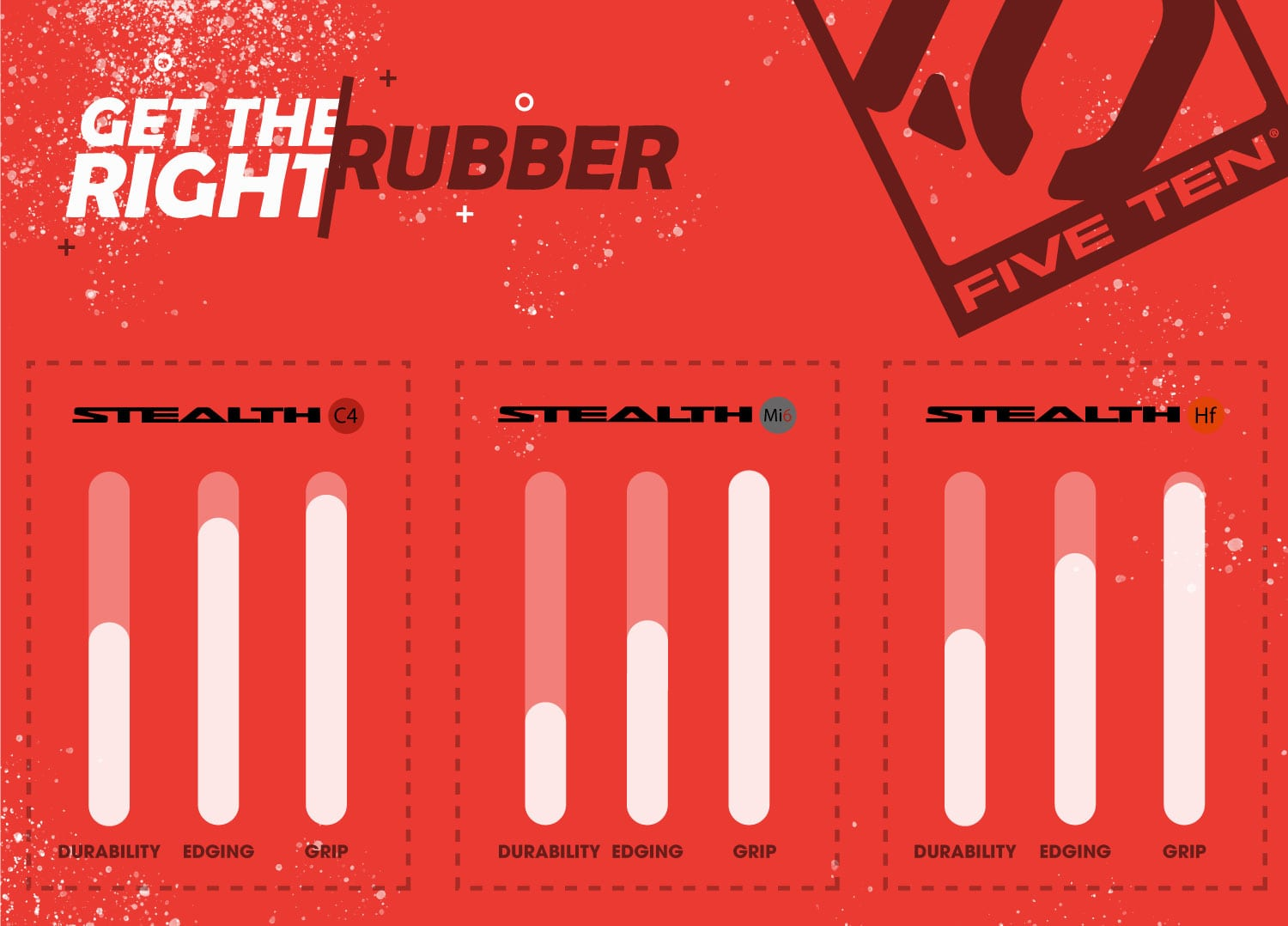 Stealth C4 Rubber vs Stealth Hf Rubber